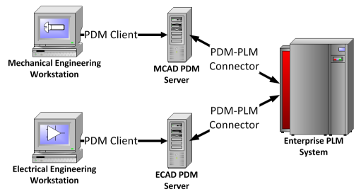 PLM system implementation