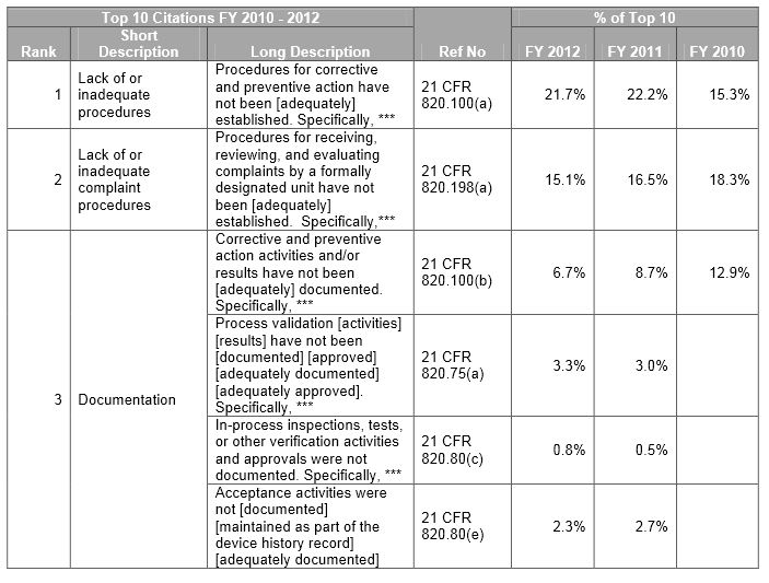 FDA Form 483: Top Ten Observations for Medical Devices - SPK and ...