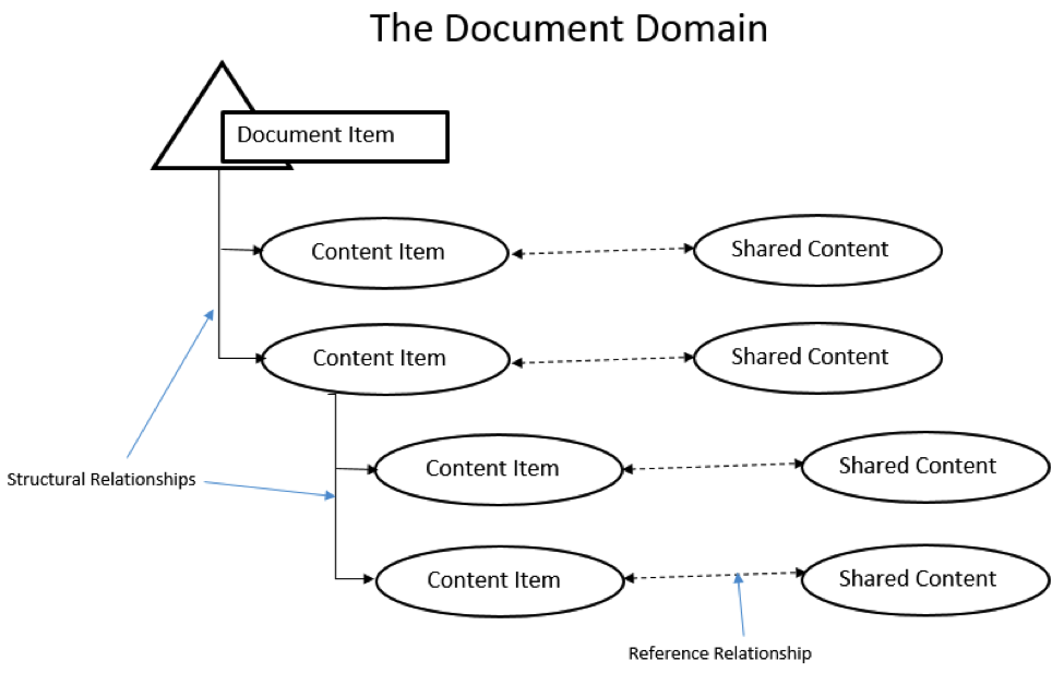 How a Document actually looks in PTC Integrity Lifecycle Manager